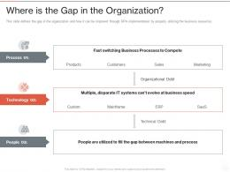 Where Is The Gap In The Organization Robotic Process Automation It Ppt Powerpoint Presentation