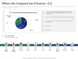 Where The Company Has Presence Revenue Investment Pitch Raise Funds Financial Market Ppt Slides