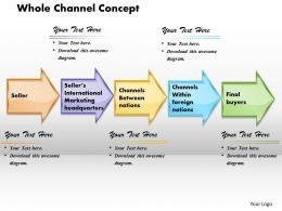 Whole Channel Concept Powerpoint Presentation Slide Template