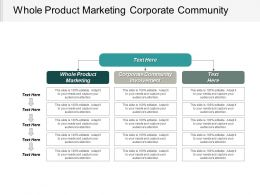 Whole Product Marketing Corporate Community Involvement Customer Retention Cpb