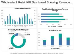 Wholesale And Retail Kpi Dashboard Showing Revenue Vs Units Sold