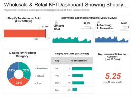 Wholesale And Retail Kpi Dashboard Showing Shopify Total Amount Sold Percentage Sales By Product Category