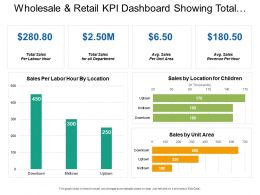 Wholesale And Retail Kpi Dashboard Showing Total Sales Per Labor Hour Sales By Unit Area