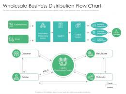 Wholesale Business Distribution Flow Chart