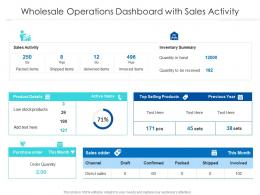 Wholesale Operations Dashboard With Sales Activity