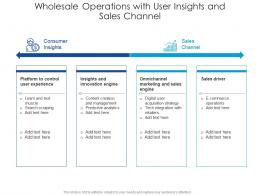 Wholesale Operations With User Insights And Sales Channel