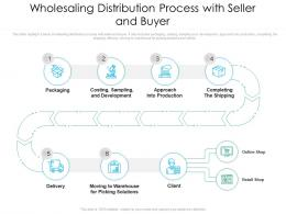 Wholesaling Distribution Process With Seller And Buyer