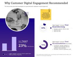 Why Customer Digital Engagement Recommended Empowered Customer Ppt Outline Ideas