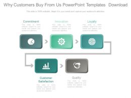 Why Customers Buy From Us Powerpoint Templates Download