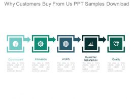 Why Customers Buy From Us Ppt Samples Download