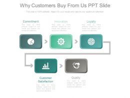 Why Customers Buy From Us Ppt Slide