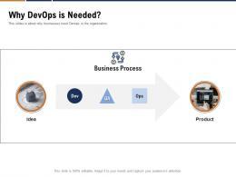 Why Devops Is Needed Devops Cloud Computing Ppt Powerpoint Template