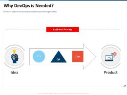 Why Devops Is Needed Product Need Ppt Powerpoint Presentation Professional