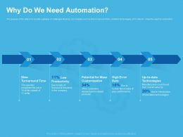 Why Do We Need Automation Turnaround Time Ppt Powerpoint Presentation Files