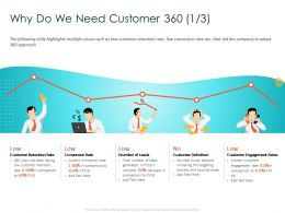 Why Do We Need Customer 360 Definition Ppt Powerpoint Presentation Ideas Information