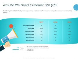 Why Do We Need Customer 360 Net Promotor Ppt Powerpoint Presentation Infographic Template Infographic