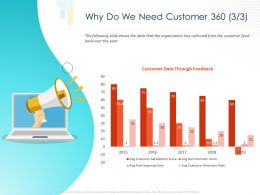 Why Do We Need Customer 360 Organization Ppt Powerpoint Presentation Styles Slides
