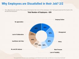 Why Employees Are Dissatisfied In Their Job Collaboration Ppt Powerpoint Presentation Inspiration Pictures
