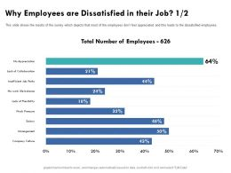 Why Employees Are Dissatisfied In Their Job Leads Survey Ppt Powerpoint Presentation Gallery Graphics Tutorials