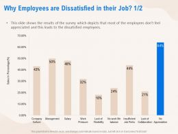 Why Employees Are Dissatisfied In Their Job Management Ppt Powerpoint Presentation Ideas Graphics Pictures