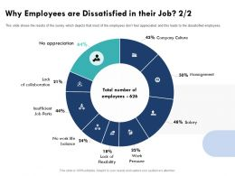 Why Employees Are Dissatisfied In Their Job No Appreciation Ppt Powerpoint Presentation Ideas Templates