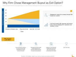 Why Firm Chose Management Buyout As Exit Option Ppt Powerpoint Topics