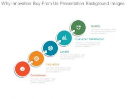Why Innovation Buy From Us Presentation Background Images