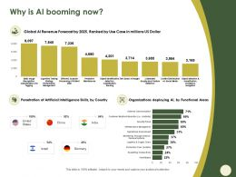Why Is AI Booming Now Country M587 Ppt Powerpoint Presentation Portfolio Slideshow