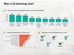 Why Is AI Booming Now Deploying M638 Ppt Powerpoint Presentation File Smartart