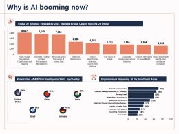 Why Is Ai Booming Now India Ppt Powerpoint Presentation Professional