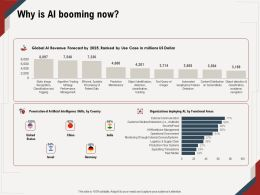Why Is AI Booming Now Penetration M675 Ppt Powerpoint Presentation Infographics Maker