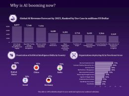Why Is Ai Booming Now Penetration Powerpoint Presentation Sample
