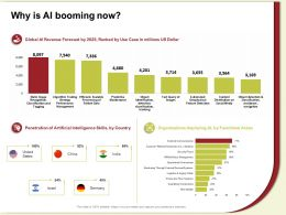 Why Is AI Booming Now Ranked M613 Ppt Powerpoint Presentation Gallery