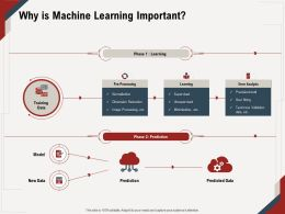 Why Is Machine Learning Important Normalization Ppt Powerpoint Presentation Layouts Deck