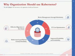 Why Organization Should Use Kubernetes Better Management Ppt Template