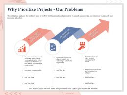 Why Prioritize Projects Our Problems Inconstant Communication Ppt Powerpoint Designs