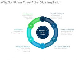 Why Six Sigma Powerpoint Slide Inspiration