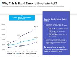 Why This Is Right Time To Enter Market Convertible Debt Financing Ppt Microsoft