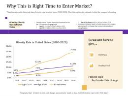 Why This Is Right Time To Enter Market Convertible Loan Stock Financing Ppt Rules