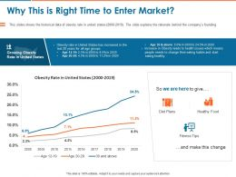 Why This Is Right Time To Enter Market Ppt Powerpoint Presentation Outline Elements