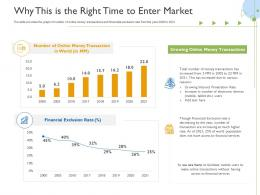Why This Is The Right Time To Enter Market Raise Funds Initial Currency Offering Ppt Slides Deck