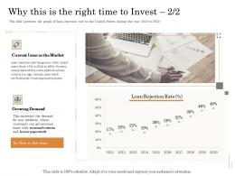 Why This Is The Right Time To Invest 2 2 Increases Subordinated Loan Funding Pitch Deck Ppt Powerpoint Clipart
