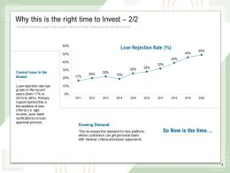 Why This Is The Right Time To Invest Growing Demand N61 Ppt Powerpoint Presentation Good