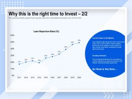 Why This Is The Right Time To Invest Growing Demand Ppt Powerpoint Presentation Themes