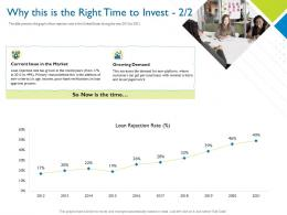 Why This Is The Right Time To Invest Growing Investor Pitch Deck For Hybrid Financing Ppt Tips