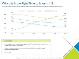 Why This Is The Right Time To Invest Investor Pitch Deck For Hybrid Financing Ppt Deck