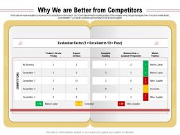 Why We Are Better From Competitors Complaint Ppt Powerpoint Presentation Ideas