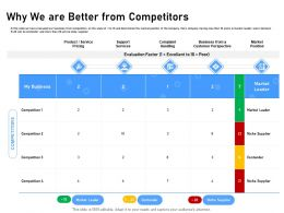 Why We Are Better From Competitors Customer Perspective Ppt Presentation Example