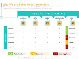 Why We Are Better From Competitors Perspective Position Powerpoint Presentation Graphics Tutorials