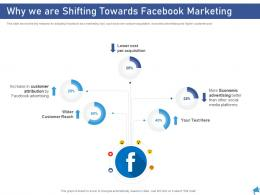 Why We Are Shifting Towards Facebook Marketing Digital Marketing Through Facebook Ppt Template